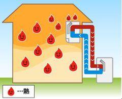 エアコン内部が汚れる理由とは?